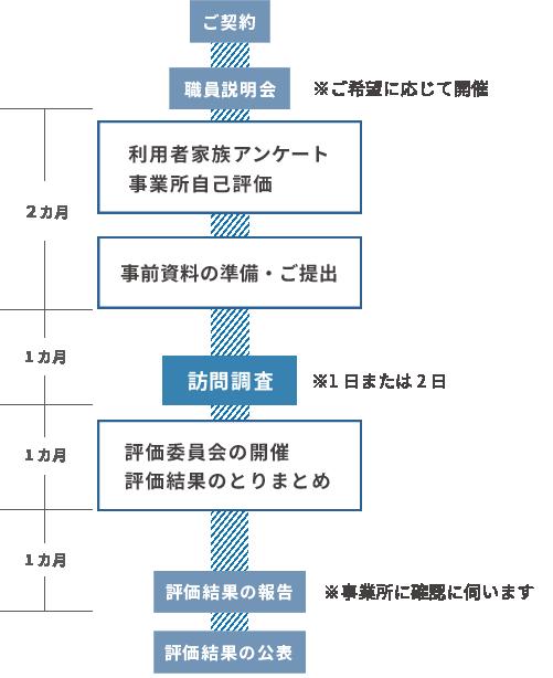 受審のプロセス